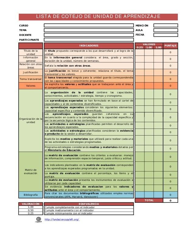 CURSO MENCIÓN  TEMA AULA  DOCENTE FECHA  PARTICIPANTE  0.25 1.00 1.00  Título de la  unidad  El título propuesto correspon...