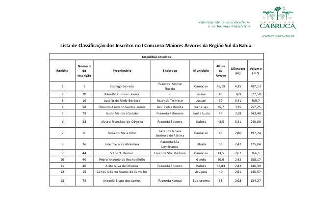 Lista  de  Classificação  dos  Inscritos  no  I  Concurso  Maiores  Árvores  da  Região  Sul  da  Bahia.  Jequitibás  Insc...