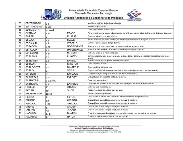 Extremamente Lista de comandos do auto cad em portugues e ingles YH56