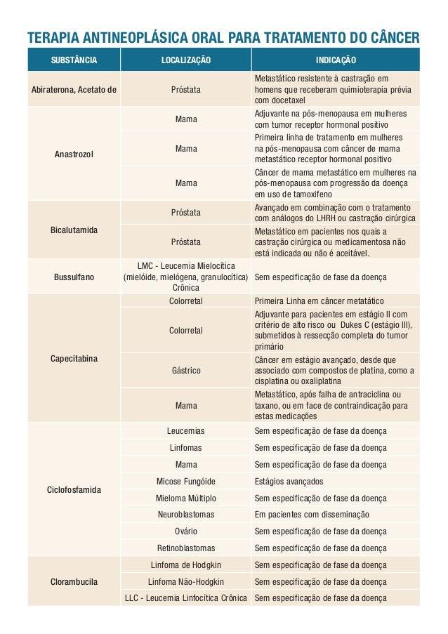 TERAPIA ANTINEOPLÁSICA ORAL PARA TRATAMENTO DO CÂNCER SUBSTÂNCIA  LOCALIZAÇÃO  Abiraterona, Acetato de  Próstata Mama  Ana...
