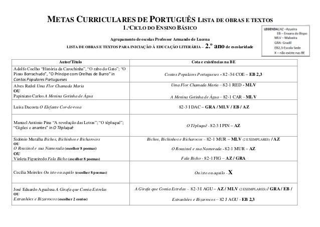 METAS CURRICULARES DE PORTUGUÊS LISTA DE OBRAS E TEXTOS                                                               1.ºC...