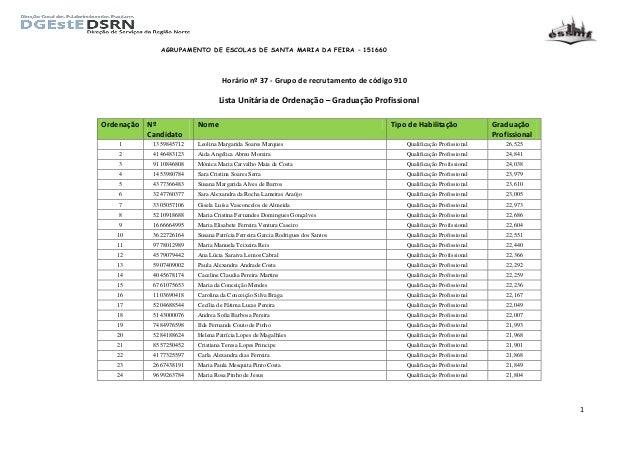 AGRUPAMENTO DE ESCOLAS DE SANTA MARIA DA FEIRA – 151660 1 Horário nº 37 - Grupo de recrutamento de código 910 Lista Unitár...