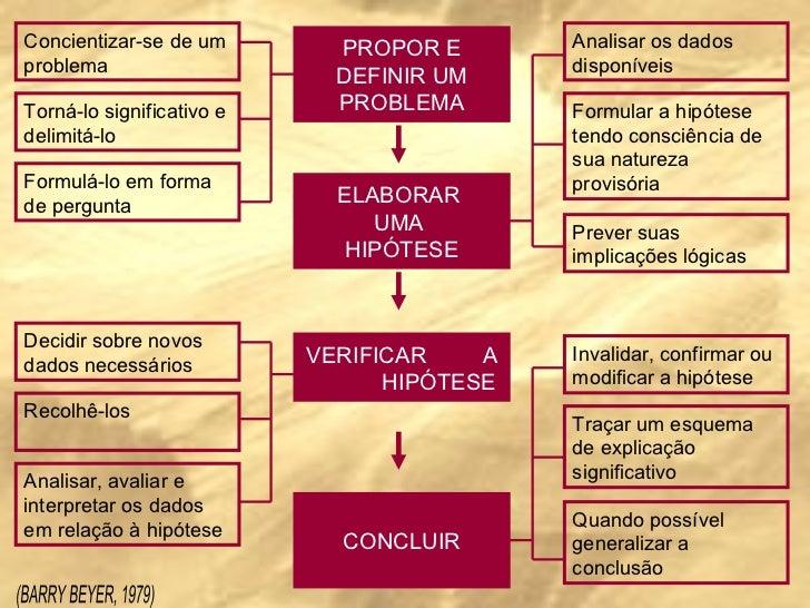 PROPOR E DEFINIR UM PROBLEMA ELABORAR  UMA  HIPÓTESE VERIFICAR  A  HIPÓTESE CONCLUIR Concientizar-se de um problema Torná-...