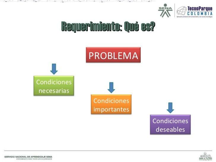 Requerimiento: Qué es? PROBLEMA Condiciones necesarias Condiciones importantes Condiciones deseables