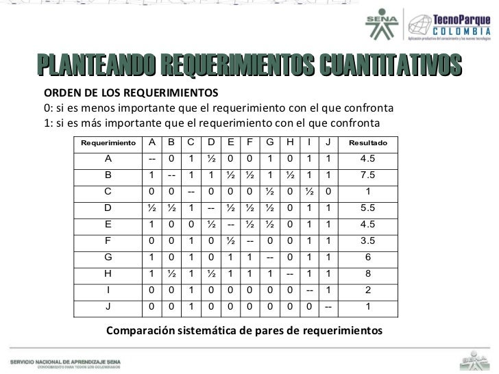 PLANTEANDO REQUERIMIENTOS CUANTITATIVOS ORDEN DE LOS REQUERIMIENTOS 0: si es menos importante que el requerimiento con el ...