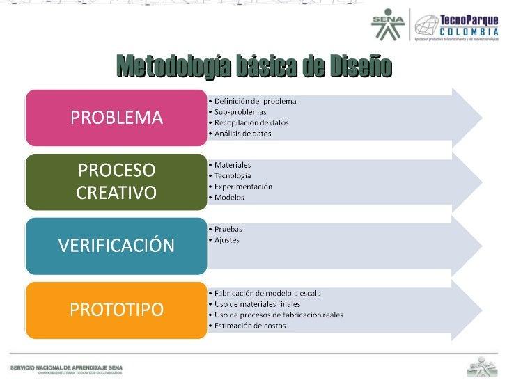 Metodología básica de Diseño