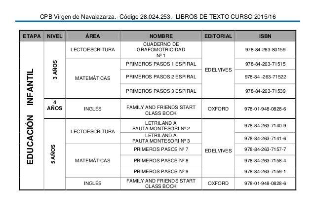 CPB Virgen de Navalazarza.- Código 28.024.253.- LIBROS DE TEXTO CURSO 2015/16 ETAPA NIVEL ÁREA NOMBRE EDITORIAL ISBN EDUCA...