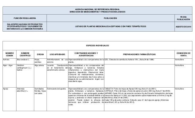FECHA PUBLICACIÓN AGOSTO DE 2014 NOMBRE COMÚN NOMBRE CIENTÍFICO DROGA USO APROBADO CONTRAINDICACIONES Y ADVERTENCIAS PREPA...