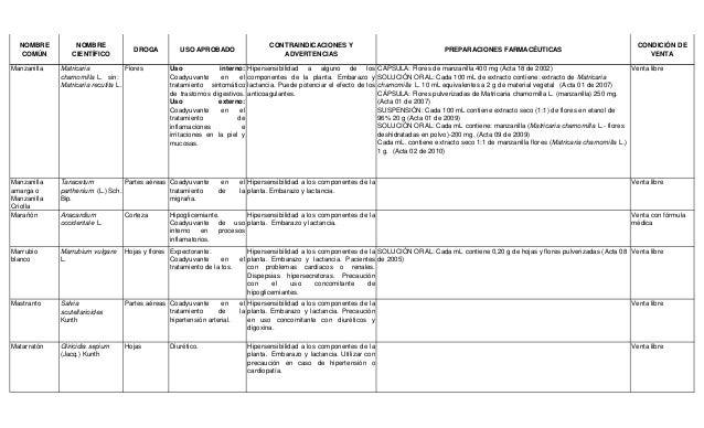 NOMBRE COMÚN NOMBRE CIENTÍFICO DROGA USO APROBADO CONTRAINDICACIONES Y ADVERTENCIAS PREPARACIONES FARMACÉUTICAS CONDICIÓN ...