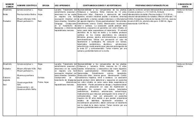 Listado de plantas  v.ago 2014