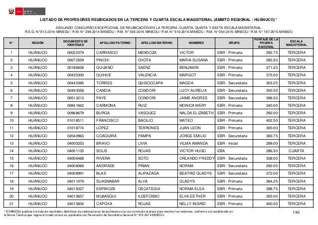LISTADO DE PROFESORES REUBICADOS EN LA TERCERA Y CUARTA ESCALA MAGISTERIAL (ÁMBITO REGIONAL : HUÁNUCO) * SEGUNDO CONCURSO ...