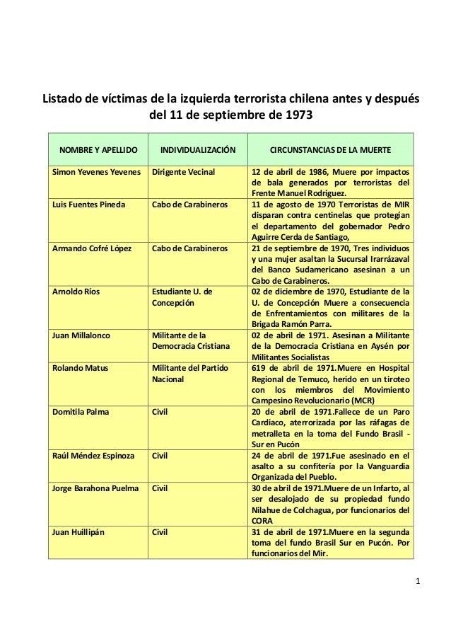 1 Listado de víctimas de la izquierda terrorista chilena antes y después del 11 de septiembre de 1973 NOMBRE Y APELLIDO IN...