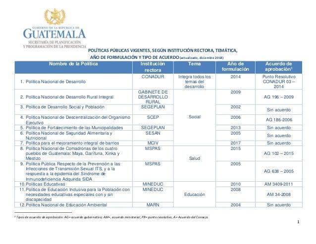 1 POLÍTICAS PÚBLICAS VIGENTES, SEGÚN INSTITUCIÓN RECTORA, TEMÁTICA, AÑO DE FORMULACIÓN Y TIPO DE ACUERDO(actualizado, dici...