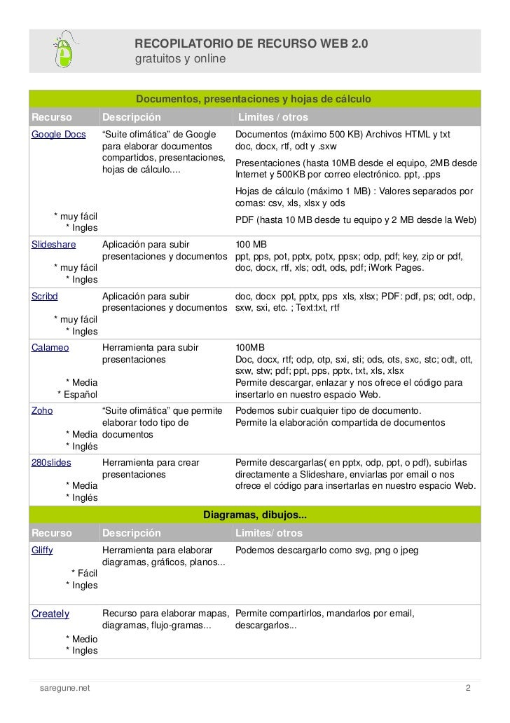 Recursos Web 2.0 Slide 2