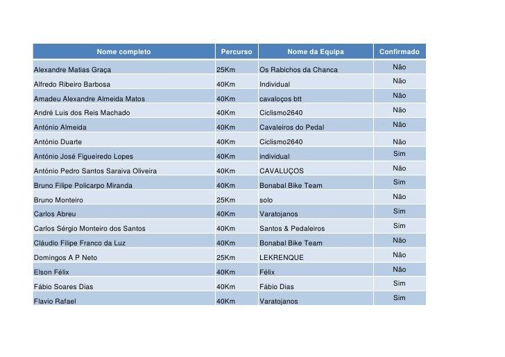 Nome completo       Percurso            Nome da Equipa   ConfirmadoAlexandre Matias Graça                  25Km       Os R...