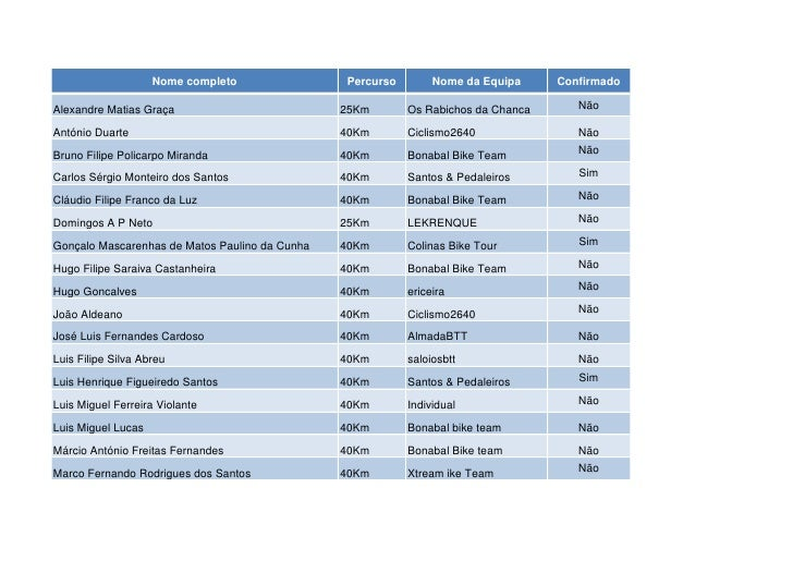 Nome completo               Percurso        Nome da Equipa     ConfirmadoAlexandre Matias Graça                          2...