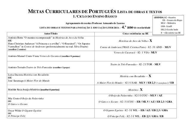 METAS CURRICULARES DE PORTUGUÊS LISTA DE OBRAS E TEXTOS                                                             1.ºCIC...
