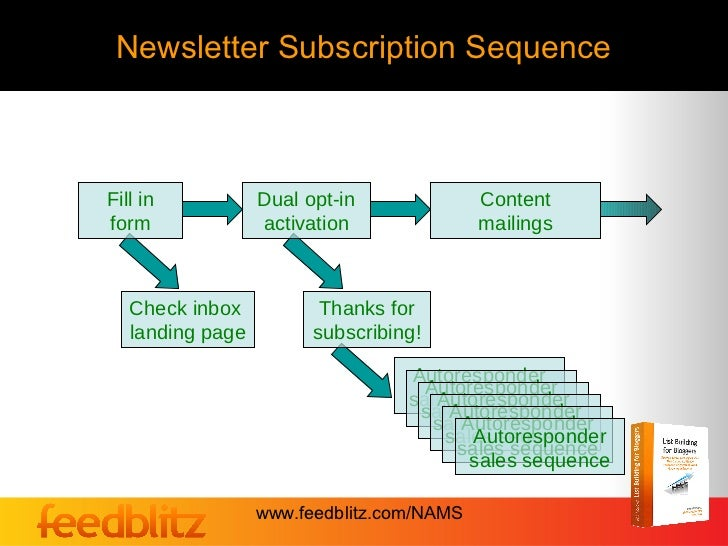 Newsletter Subscription SequenceFill in           Dual opt-in              Contentform              activation            ...