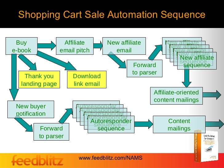 Shopping Cart Sale Automation Sequence Buy               Affiliate       New affiliate        New affiliate               ...