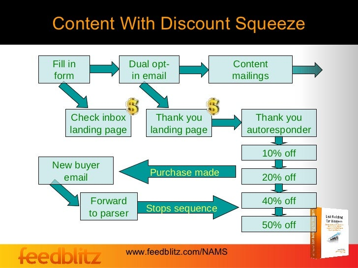 Content With Discount SqueezeFill in               Dual opt-            Contentform                  in email             ...
