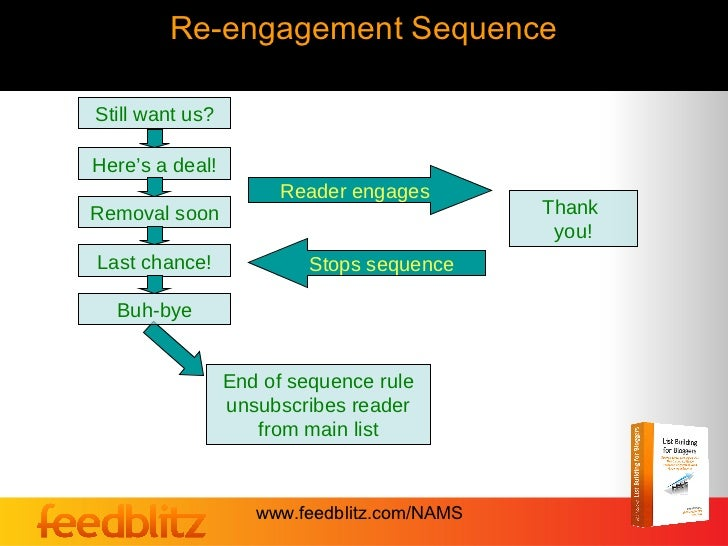 Re-engagement SequenceStill want us?Here's a deal!                      Reader engagesRemoval soon                        ...