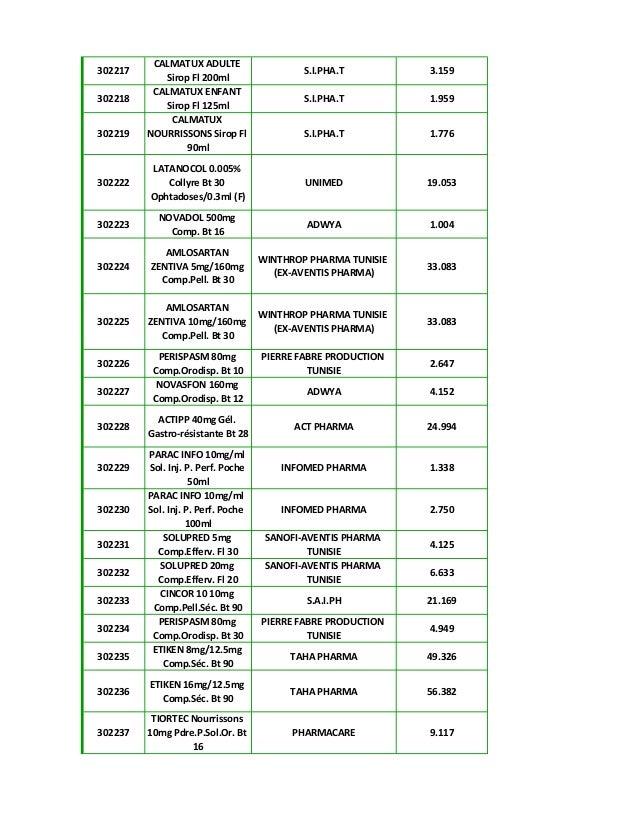 قائمة الأسعار الجديدة للأدوية