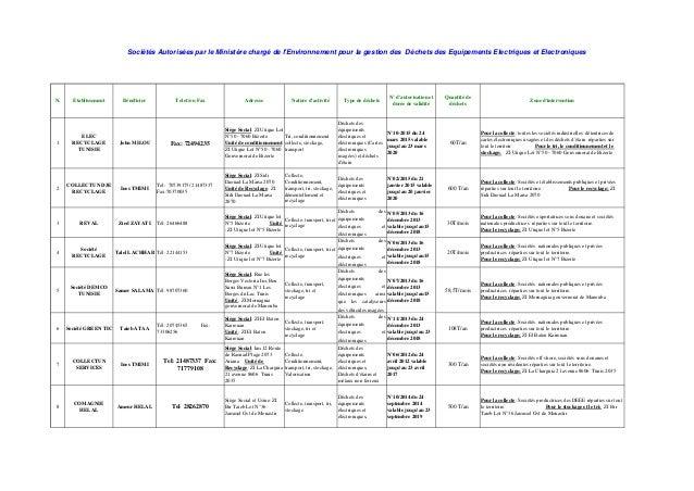 1 ELEC RECYCLAGE TUNISIE John MILOU Fax: 72494235 Siège Social: ZI Utique Lot N°50 - 7060 Bizerte Unité de conditionnement...