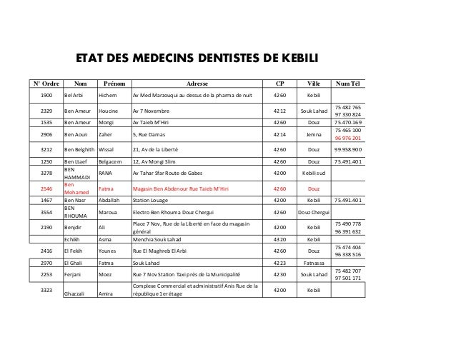 N° Ordre Nom Prénom Adresse CP Ville Num Tél 1900 Bel Arbi Hichem Av Med Marzouqui au dessus de la pharma de nuit 4260 Keb...