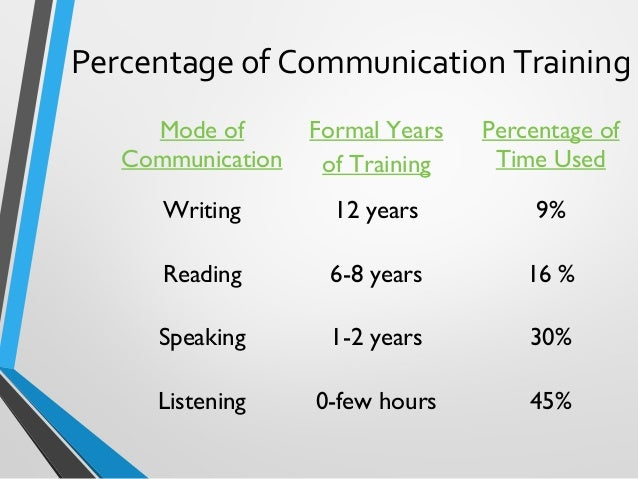 the importance of listening in the interpersonal communication Ethics are important in all aspects of life, and communication is no exception explore the way that ethics relate specifically to interpersonal.