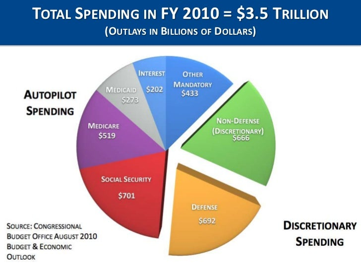 Total Spending in FY 2010 = $3.5 Trillion<br />(Outlays in Billions of Dollars)<br />