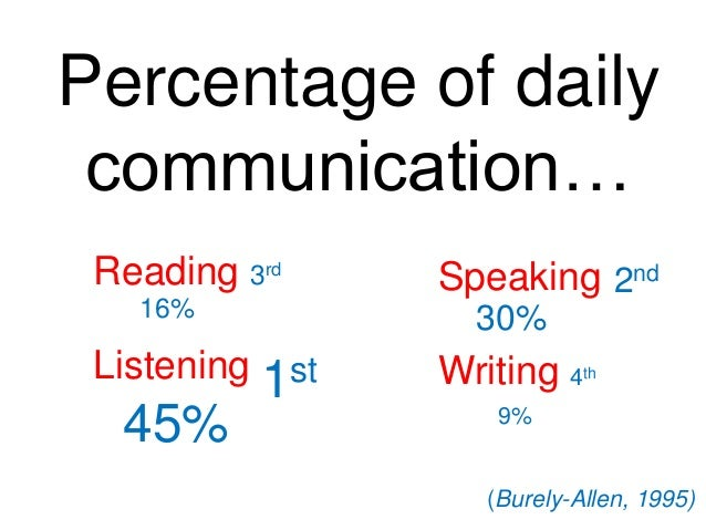 Percentage of daily Areas of Study communication… Reading 3rd 16%  Listening 1st  45%  Speaking 2nd 30%  Writing 4  th  9%...
