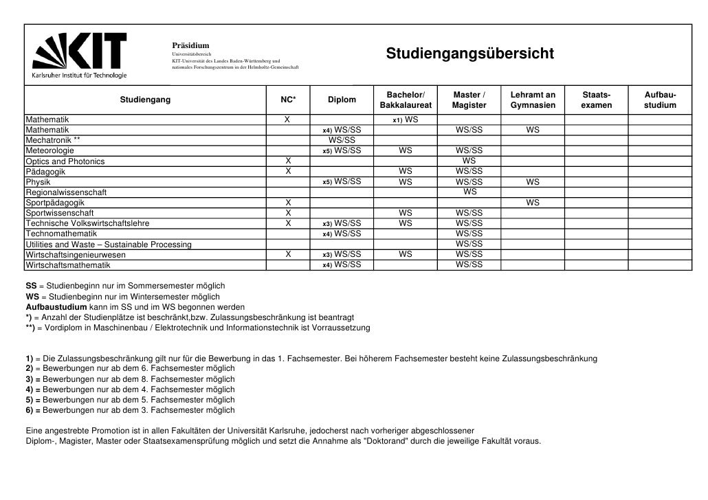 Liste studiengaenge kit nc and non nc for Physik studium nc