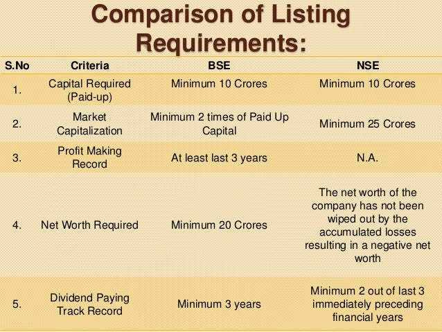 Listing agreement and listing requirements appropriate 8 comparison of listing platinumwayz
