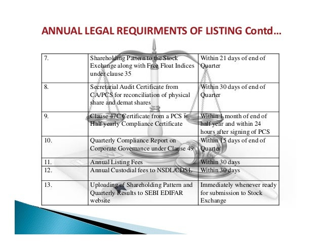 listing and delisting Listing an impaired water body and that a minimum of 28 samples be required for delisting using these recommended minimum samples, the listing and delisting decisions are correct with approximately 95% level of confidence.