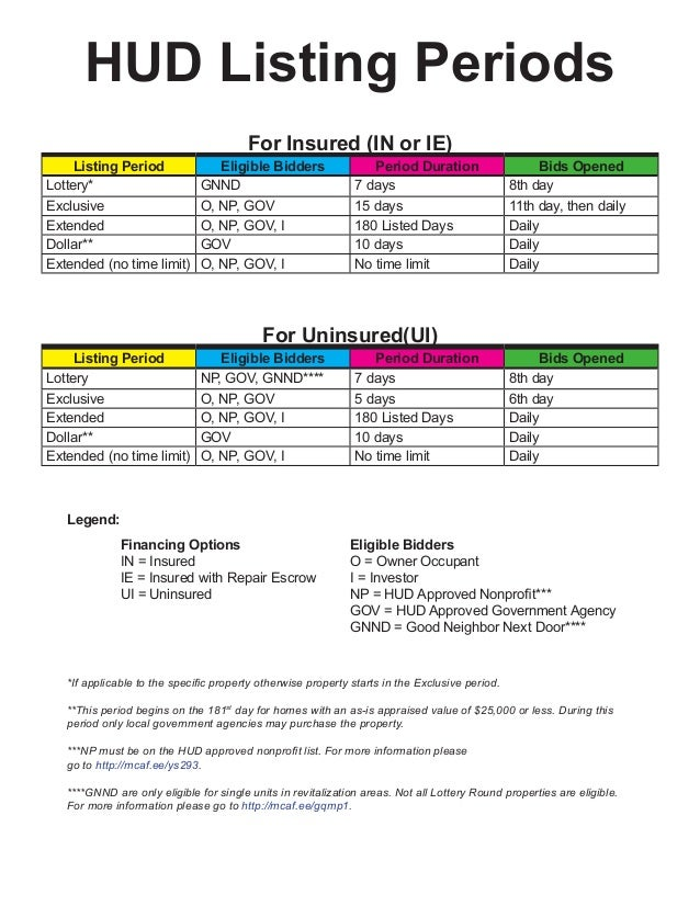 HUD Listing Periods For Insured (IN or IE)  Listing Period Lottery*  Eligible Bidders GNND  Period Duration 7 days  Bids ...