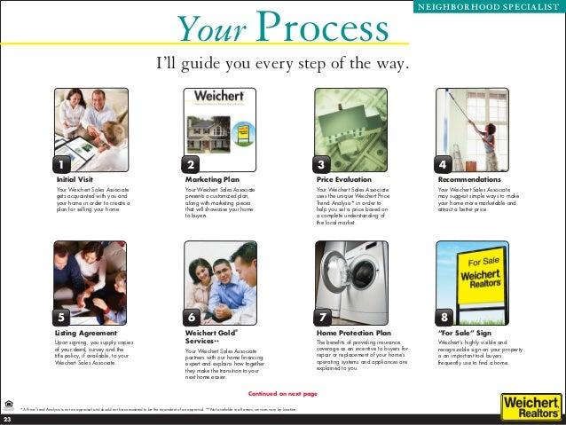 Weichert Home Protection Plan
