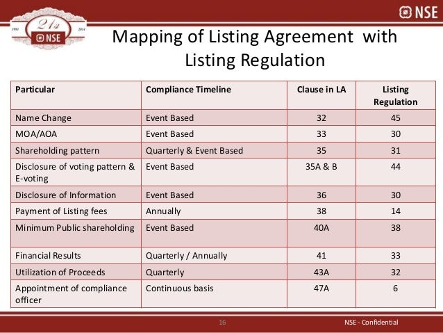 Clause 35a Of Listing Agreement Choice Image Agreement Letter Format