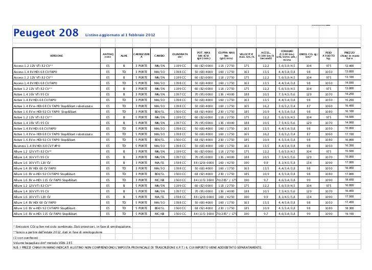 Peugeot 208: Listino Prezzi