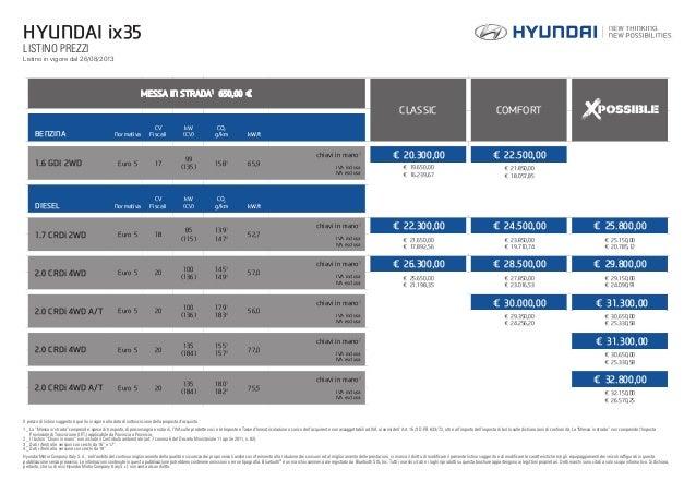 Listino Prezzi Hyundai Ix35