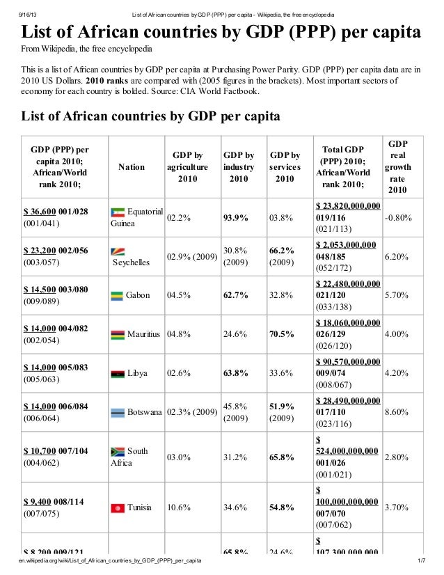 9/16/13 List of African countries byGDP (PPP) per capita - Wikipedia, the free encyclopedia en.wikipedia.org/wiki/List_of_...