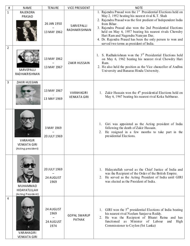 List of all presidents of india
