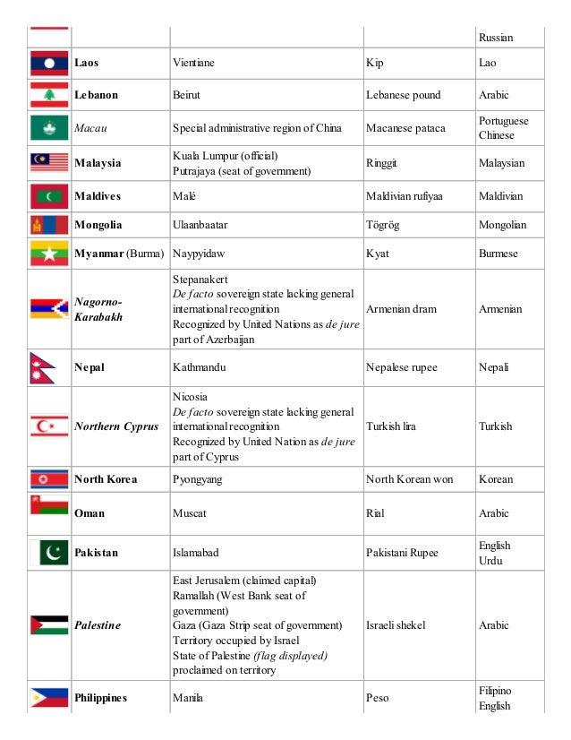 Russian Language List Of Russian