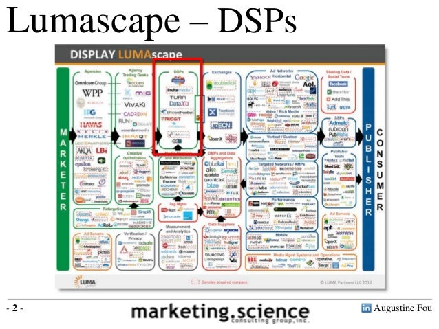 List Of Dsps Via Lumascape By Augustine Fou Digital