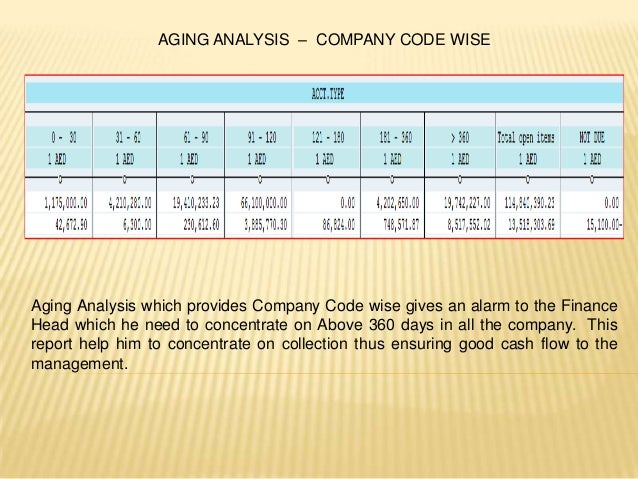 sap ar aging report by profit center