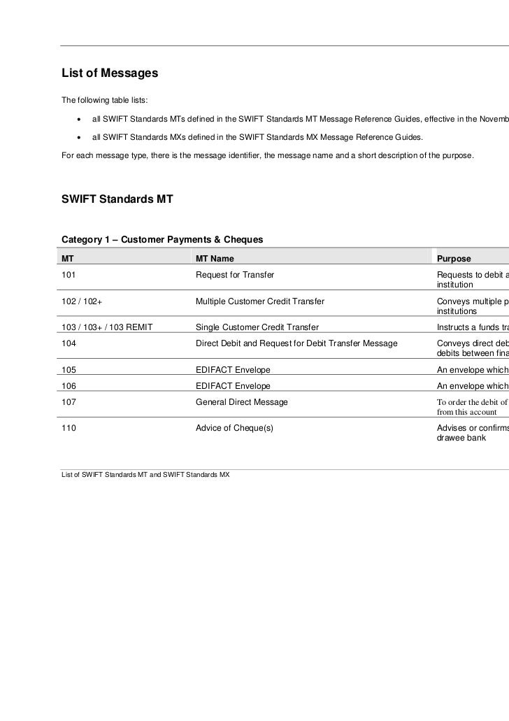 August 2008List of MessagesThe following table lists:      •   all SWIFT Standards MTs defined in the SWIFT Standards MT M...