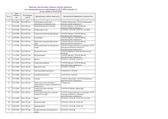 № п/п Дата утвержде- ния Регистрацион- ный № Наименование учебной дисциплины Предназначена (направление, специальность) 1 ...