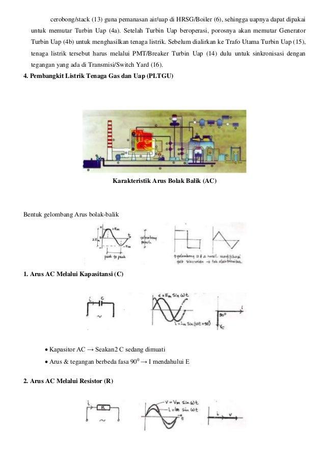 cerobong/stack (13) guna pemanasan air/uap di HRSG/Boiler (6), sehingga uapnya dapat dipakai untuk memutar Turbin Uap (4a)...