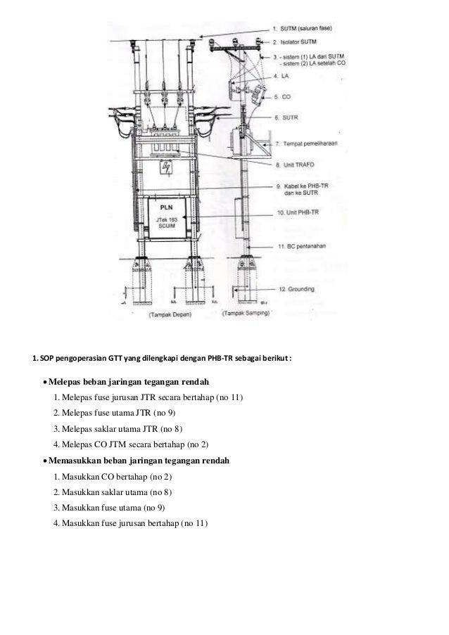 1.SOP pengoperasian GTT yang dilengkapi dengan PHB-TR sebagai berikut :  Melepas beban jaringan tegangan rendah 1.Melepas...