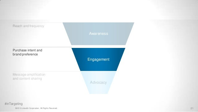 Reach and frequency                                                          Awareness     Purchase intent and     brand p...