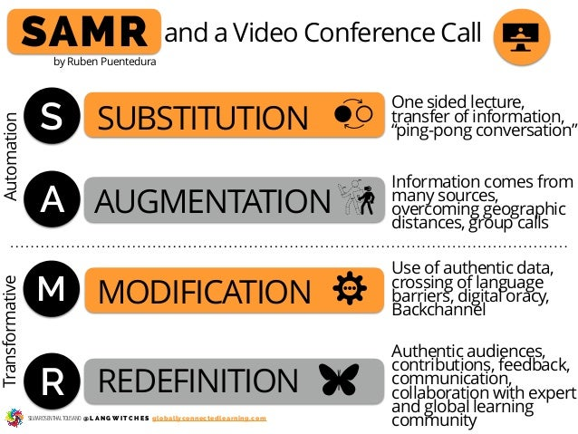 S SAMR A M R SUBSTITUTION AUGMENTATION MODIFICATION REDEFINITION and a Video Conference Call One sided lecture, transfer o...